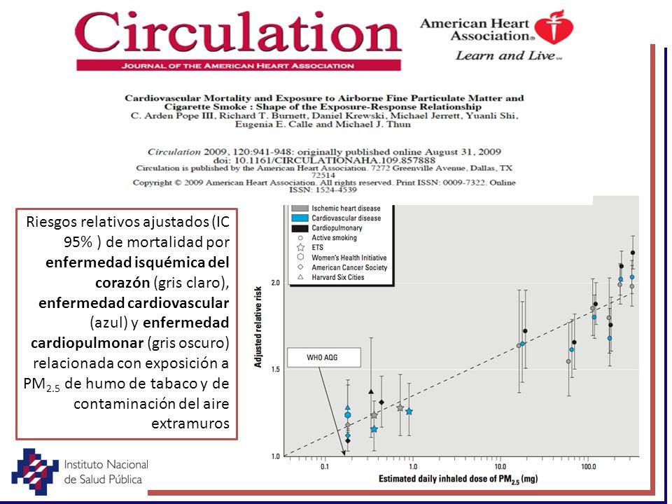 Riesgos relativos ajustados (IC 95% ) de mortalidad por enfermedad isquémica del corazón (gris claro), enfermedad cardiovascular (azul) y enfermedad c