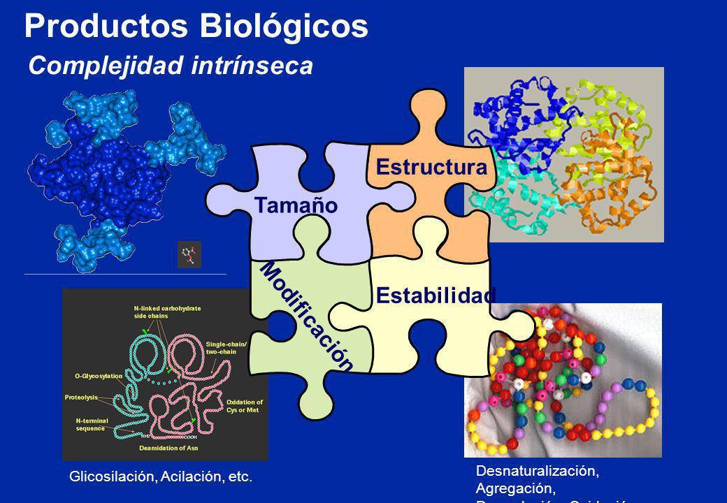 Complejidad intrínseca Tamaño Estructura Modificación Estabilidad Eritro- poyetina Aspirina Desnaturalización, Agregación, Degradación, Oxidación,...