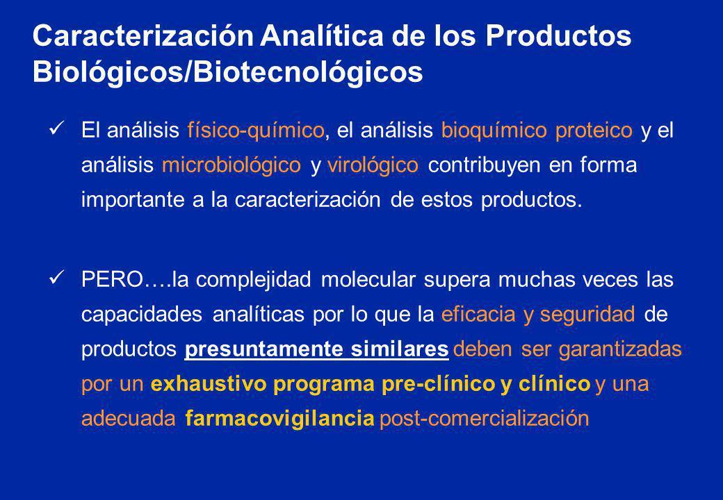 Caracterización Analítica de los Productos Biológicos/Biotecnológicos El análisis físico-químico, el análisis bioquímico proteico y el análisis microb