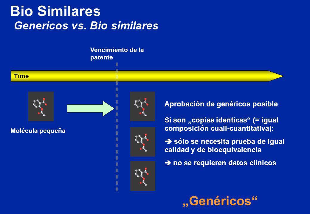 Genericos vs. Bio similares Time Molécula pequeña Vencimiento de la patente Aprobación de genéricos posible Si son copias identicas (= igual composici