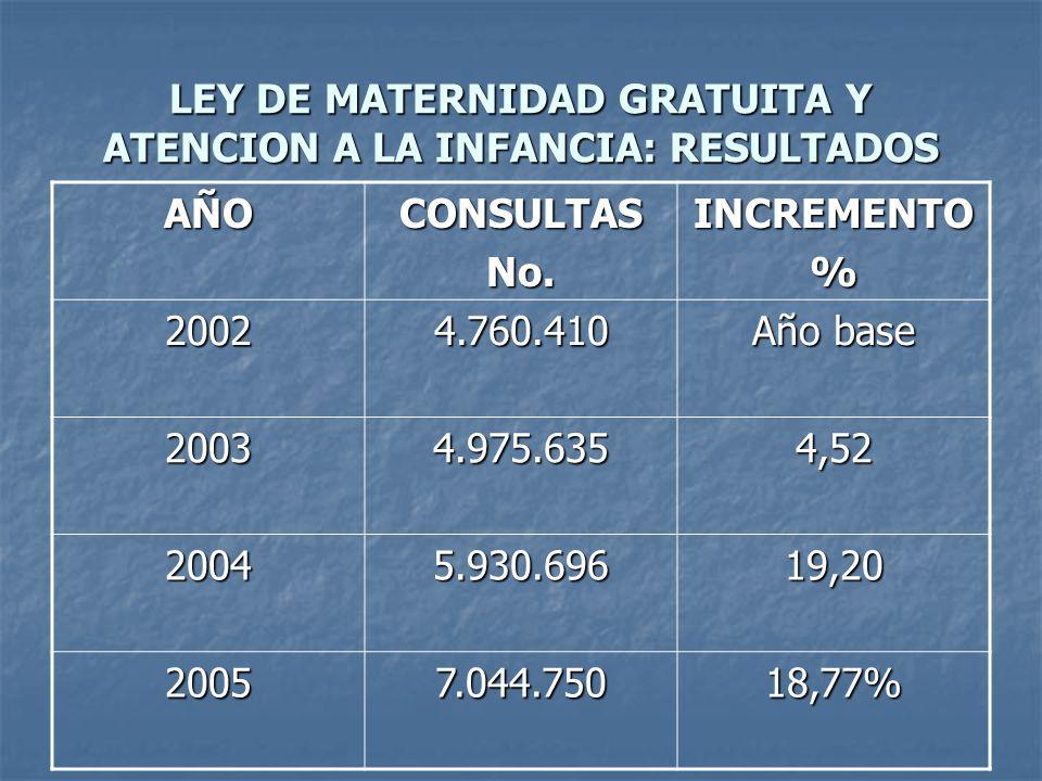 LEY DE MATERNIDAD GRATUITA Y ATENCION A LA INFANCIA: RESULTADOS AÑOCONSULTASNo.INCREMENTO% 20024.760.410 Año base 20034.975.6354,52 20045.930.69619,20 20057.044.75018,77%