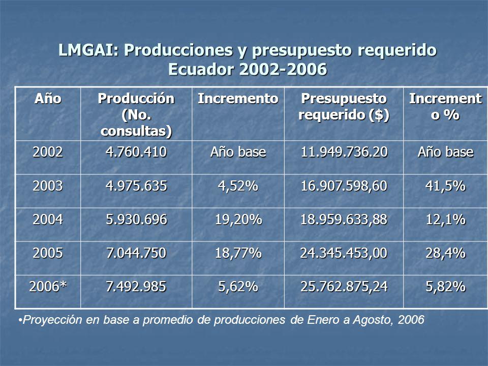 LMGAI: Producciones y presupuesto requerido Ecuador 2002-2006 Año Producción (No. consultas) Incremento Presupuesto requerido ($) Increment o % 20024.