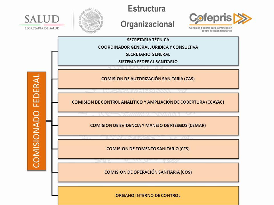 COMISIONADO FEDERAL SECRETARIA TÉCNICA COORDINADOR GENERAL JURÍDICA Y CONSULTIVA SECRETARIO GENERAL SISTEMA FEDERAL SANITARIO COMISION DE AUTORIZACIÓN SANITARIA (CAS) COMISION DE CONTROL ANALÍTICO Y AMPLIACIÓN DE COBERTURA (CCAYAC) COMISION DE EVIDENCIA Y MANEJO DE RIESGOS (CEMAR) COMISION DE FOMENTO SANITARIO (CFS) COMISION DE OPERACIÓN SANITARIA (COS) ORGANO INTERNO DE CONTROL Estructura Organizacional