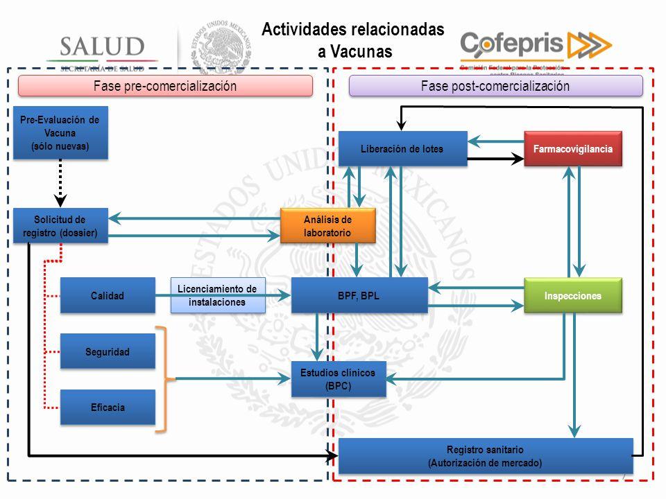 Actividades relacionadas a Vacunas 7 Fase pre-comercialización Fase post-comercialización Pre-Evaluación de Vacuna (sólo nuevas) Pre-Evaluación de Vacuna (sólo nuevas) Licenciamiento de instalaciones BPF, BPL Estudios clínicos (BPC) Estudios clínicos (BPC) Liberación de lotes Solicitud de registro (dossier) Calidad Seguridad Eficacia Análisis de laboratorio Farmacovigilancia Inspecciones Registro sanitario (Autorización de mercado) Registro sanitario (Autorización de mercado)