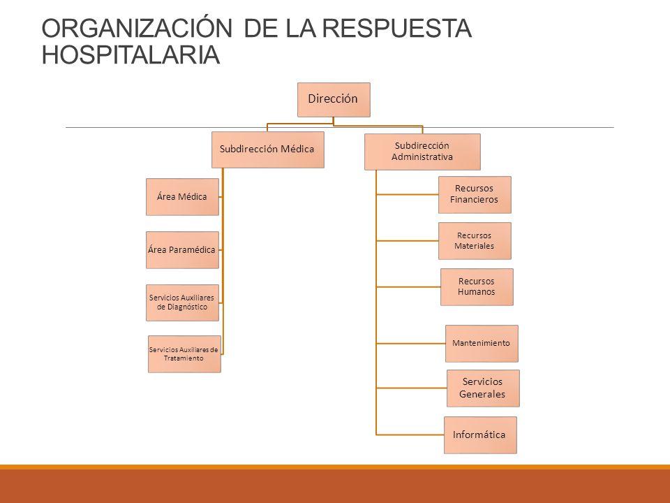 ORGANIZACIÓN DE LA RESPUESTA HOSPITALARIA Dirección Subdirección Médica Área Médica Área Paramédica Servicios Auxiliares de Diagnóstico Servicios Auxi