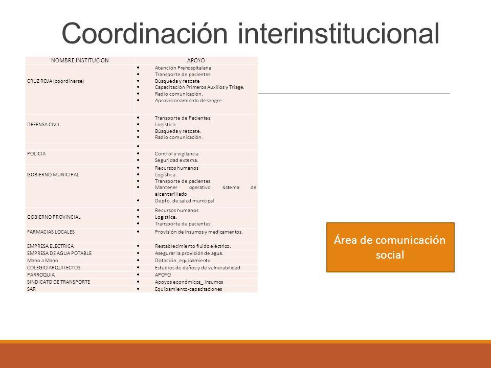 Coordinación interinstitucional NOMBRE INSTITUCIONAPOYO CRUZ ROJA (coordinarse) Atención Prehospitalaria Transporte de pacientes. Búsqueda y rescate C
