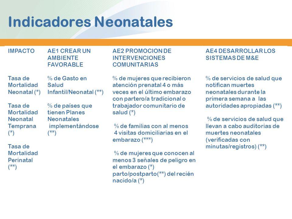Indicadores Neonatales IMPACTO Tasa de Mortalidad Neonatal (*) Tasa de Mortalidad Neonatal Temprana (*) Tasa de Mortalidad Perinatal (**) AE1 CREAR UN