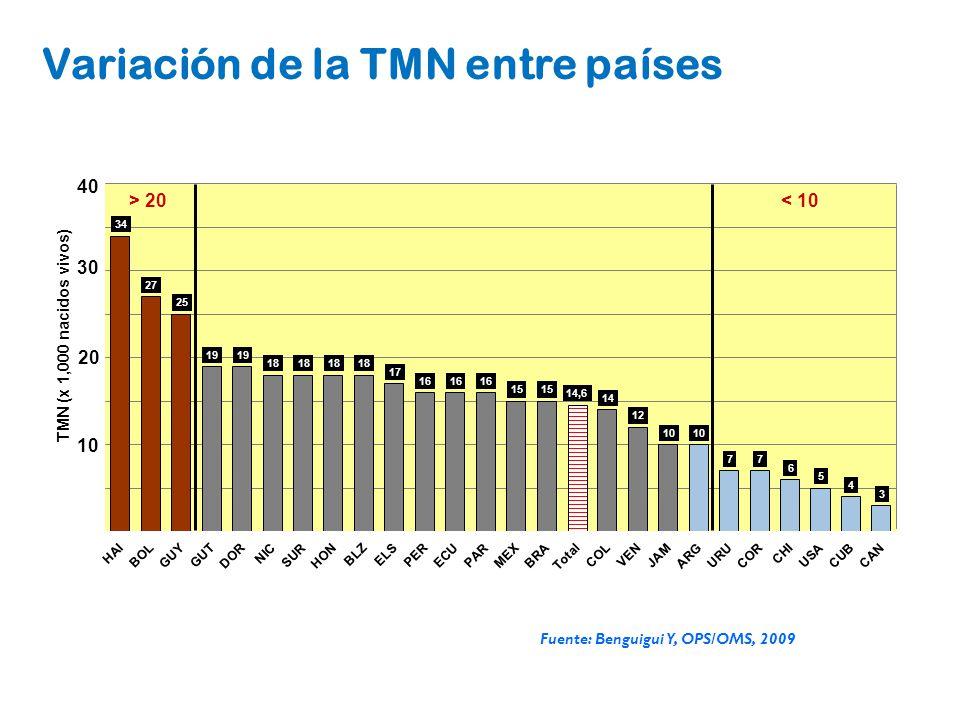 > 20 < 10 Variación de la TMN entre países Fuente: Benguigui Y, OPS/OMS, 2009 0 10 20 30 40 TMN (x 1,000 nacidos vivos)