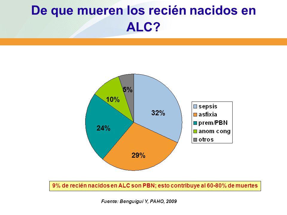 De que mueren los recién nacidos en ALC? 32% 29% 24% 10% 5% 9% de recién nacidos en ALC son PBN; esto contribuye al 60-80% de muertes Fuente: Benguigu