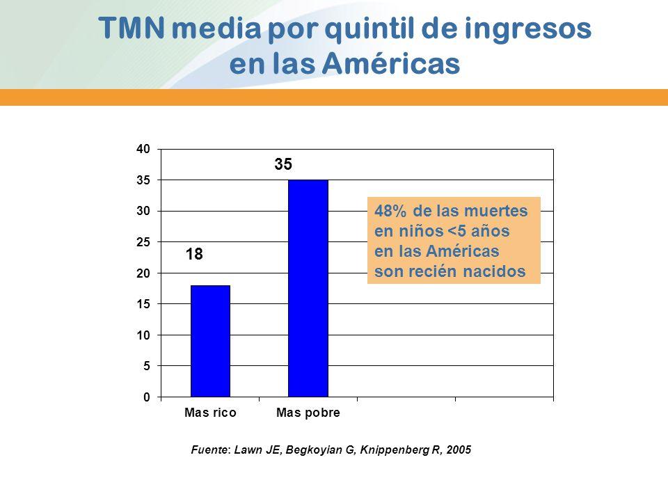 TMN media por quintil de ingresos en las Américas Fuente: Lawn JE, Begkoyian G, Knippenberg R, 2005 48% de las muertes en niños <5 años en las América