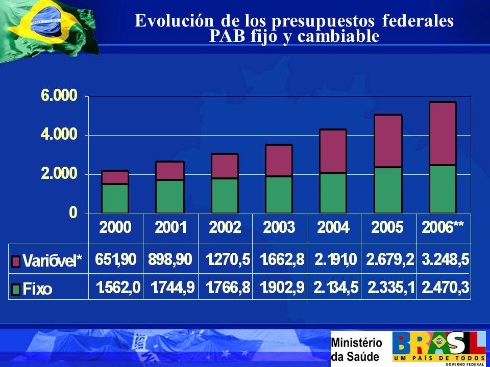 Evolución de los presupuestos federales PAB fijo y cambiable