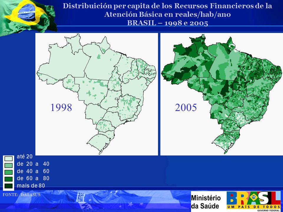 Distribuición per capita de los Recursos Financieros de la Atención Básica en reales/hab/ano BRASIL – 1998 e 2005 FONTE: DATASUS até 20 de 20 a 40 de 40 a 60 de 60 a 80 mais de 80 19982005