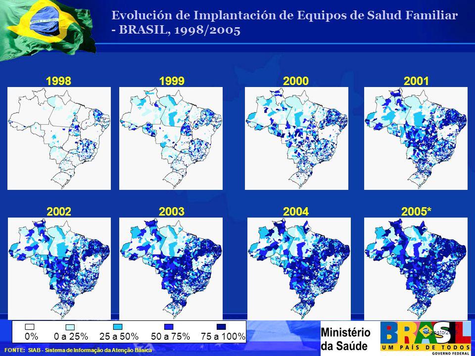 1998199920002001 200320042005* 0%0 a 25%25 a 50%50 a 75%75 a 100% (*) Agosto/2005.