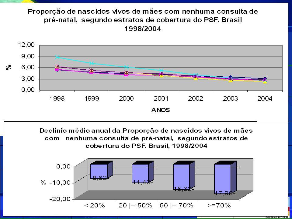Taxas* de internação por desnutrição em crianças de até 1 ano de idade, 2002 a 2005, Brasil e regiões ( por 1000) 2,151,601,62 2,20 1,741,862005 2,652,051,90 3,01 2,672,412004 3,182,362,40 4,21 2,873,082003 2,172,492,38 4,21 2,522,992002 Centro OesteSulSudeste Nordeste Norte BrasilAno Taxas de internação