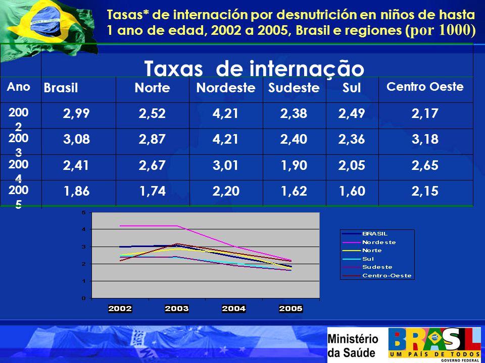 Tasas* de internación por desnutrición en niños de hasta 1 ano de edad, 2002 a 2005, Brasil e regiones ( por 1000) 2,151,601,622,201,741,86 200 5 2,652,051,903,012,672,41 200 4 3,182,362,404,212,873,08 200 3 2,172,492,384,212,522,99 200 2 Centro Oeste SulSudesteNordesteNorte Brasil Ano Taxas de internação