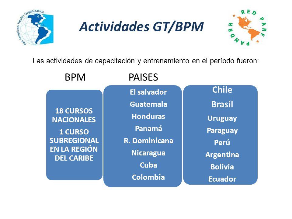 Actividades GT/BPM Las actividades de capacitación y entrenamiento en el período fueron: 18 CURSOS NACIONALES 1 CURSO SUBREGIONAL EN LA REGIÓN DEL CAR