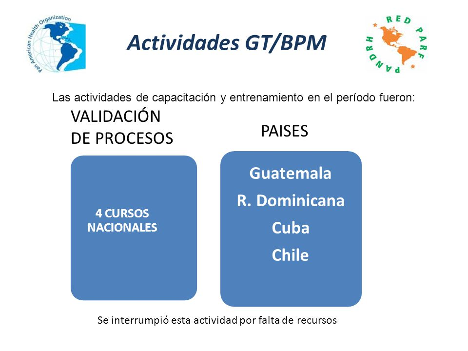 Actividades GT/BPM Las actividades de capacitación y entrenamiento en el período fueron: 4 CURSOS NACIONALES PAISES 4 Cursos Guatemala R. Dominicana C