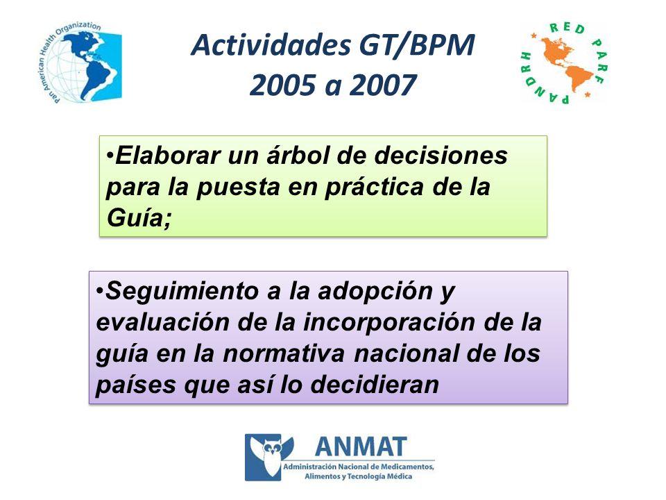 Actividades GT/BPM 2005 a 2007 Elaborar un árbol de decisiones para la puesta en práctica de la Guía; Seguimiento a la adopción y evaluación de la inc