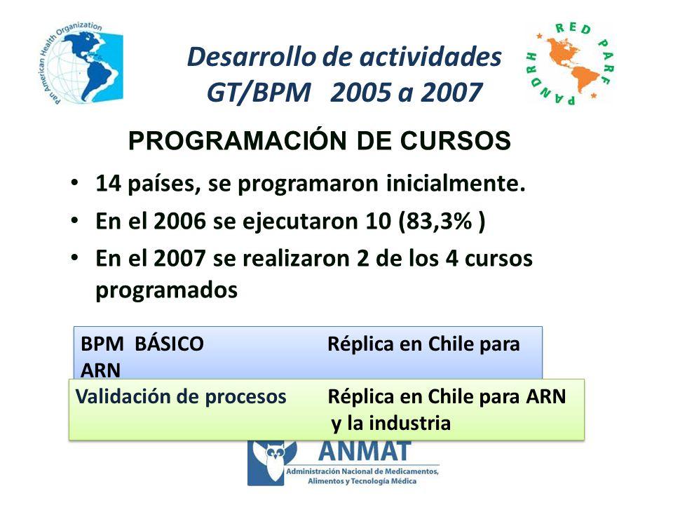 PROGRAMACIÓN DE CURSOS Desarrollo de actividades GT/BPM 2005 a 2007 14 países, se programaron inicialmente. En el 2006 se ejecutaron 10 (83,3% ) En el