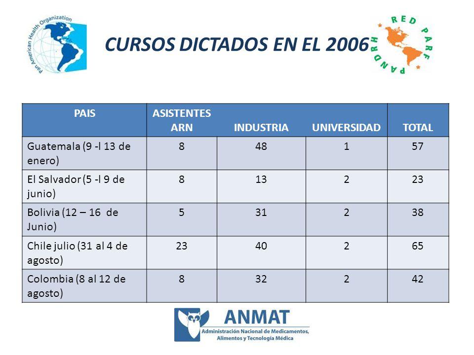 CURSOS DICTADOS EN EL 2006 PAISASISTENTES ARNINDUSTRIAUNIVERSIDADTOTAL Guatemala (9 -l 13 de enero) 848157 El Salvador (5 -l 9 de junio) 813223 Bolivi
