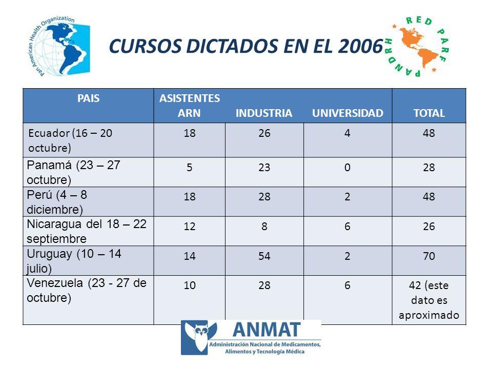 CURSOS DICTADOS EN EL 2006 PAISASISTENTES ARNINDUSTRIAUNIVERSIDADTOTAL Ecuador (16 – 20 octubre) 1826448 Panamá (23 – 27 octubre) 523028 Perú (4 – 8 d