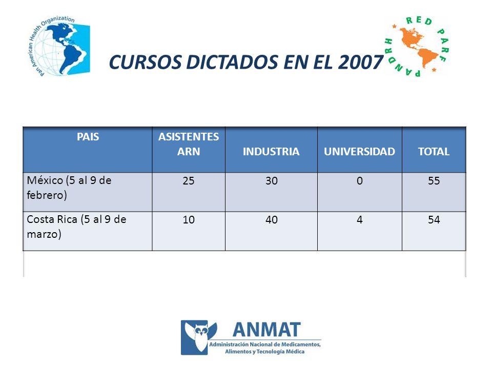 CURSOS DICTADOS EN EL 2007