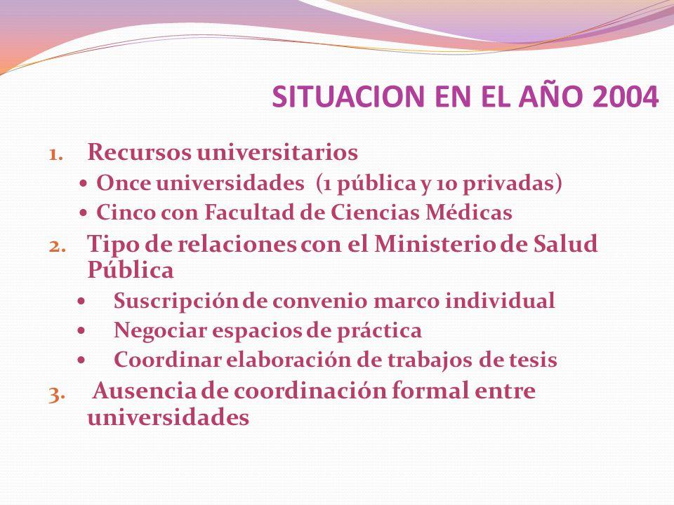 DECLARACIÓN DE INTENCIÓN DE TRABAJO CONJUNTO DE FACULTADES DE MEDICINA Y CIENCIAS DE LA SALUD Y EL MINISTERIO DE SALUD PÚBLICA Y ASISTENCIA SOCIAL FACULTAD DE MEDICINA DE LAS UNIVERSIDADES DE: SAN CARLOS DE GUATEMALA (PÚBLICA) MARIANO GALVEZ DE GUATEMALA RAFAEL LANDIVAR FACULTAD DE MEDICINA DE LAS UNIVERSIDADES DE: SAN CARLOS DE GUATEMALA (PÚBLICA) MARIANO GALVEZ DE GUATEMALA RAFAEL LANDIVAR 5 DE MARZO DEL 2004