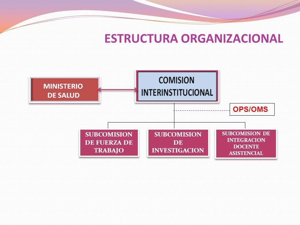 SUBCOMISION DE INVESTIGACION SUBCOMISION DE INTEGRACION DOCENTE ASISTENCIAL SUBCOMISION DE FUERZA DE TRABAJO OPS/OMS ESTRUCTURA ORGANIZACIONAL