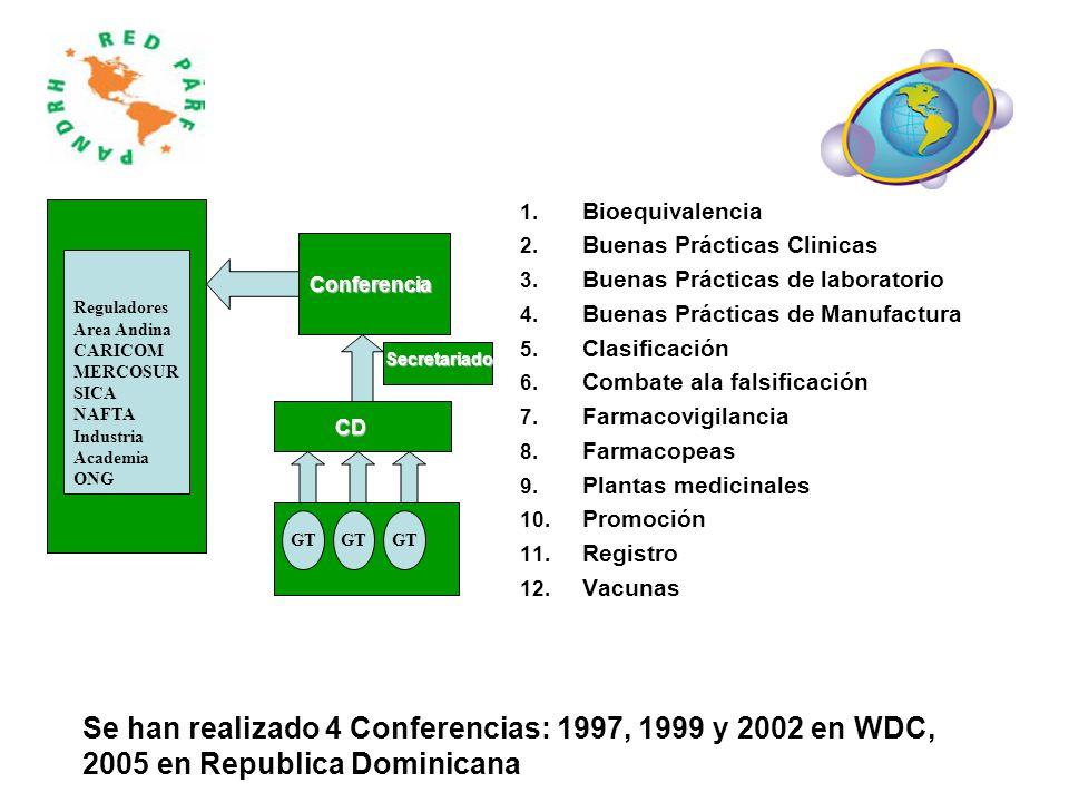 1. Bioequivalencia 2. Buenas Prácticas Clinicas 3. Buenas Prácticas de laboratorio 4. Buenas Prácticas de Manufactura 5. Clasificación 6. Combate ala