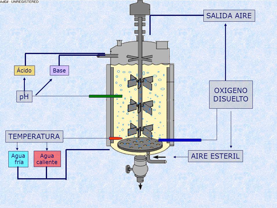 ÁcidoBaseÁcidoBase SALIDA AIRE OXIGENO DISUELTO pHAIRE ESTERILTEMPERATURA Agua fría Agua caliente