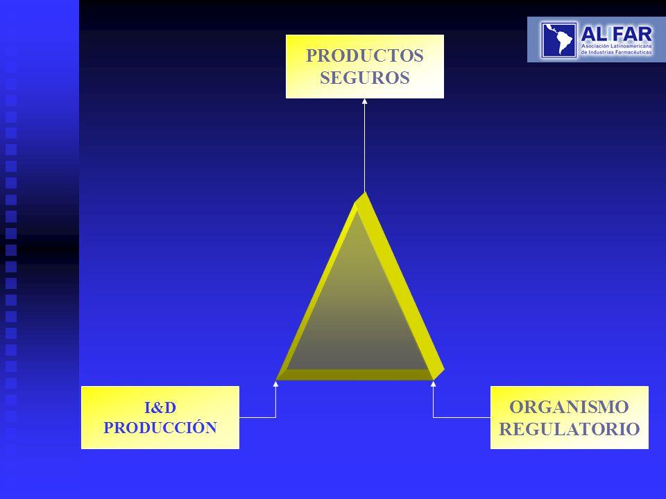 PRODUCTOS SEGUROS I&D PRODUCCIÓN ORGANISMO REGULATORIO