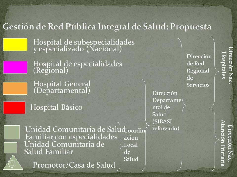 Promotor/Casa de Salud Unidad Comunitaria de Salud Familiar Hospital Básico Hospital General (Departamental) Hospital de especialidades (Regional) Hos