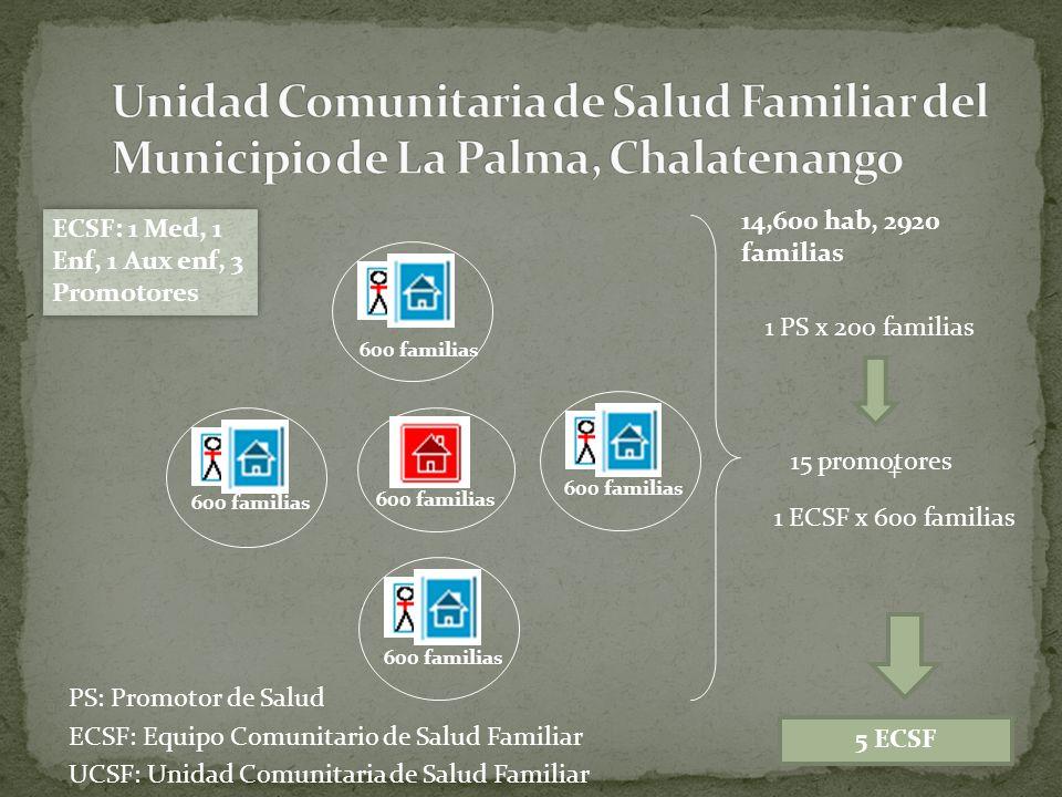 600 familias 1 PS x 200 familias + 1 ECSF x 600 familias 600 familias PS: Promotor de Salud ECSF: Equipo Comunitario de Salud Familiar UCSF: Unidad Co