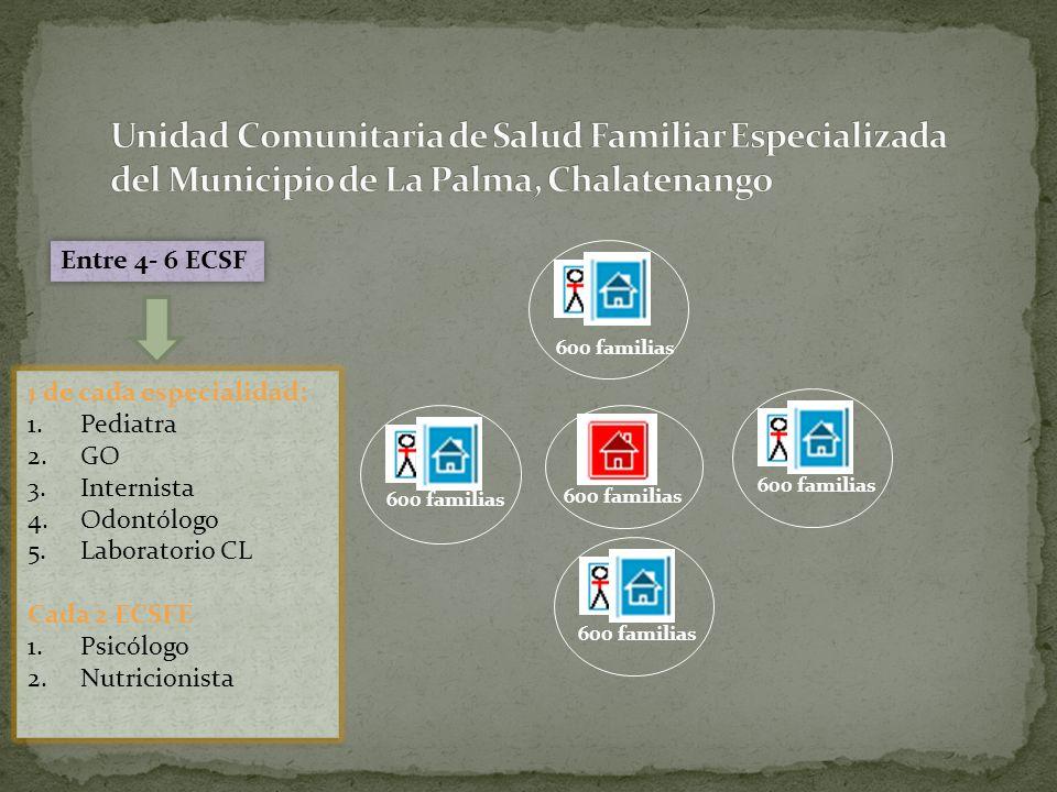 600 familias Entre 4- 6 ECSF 600 familias 1 de cada especialidad: 1.Pediatra 2.GO 3.Internista 4.Odontólogo 5.Laboratorio CL Cada 2 ECSFE 1.Psicólogo