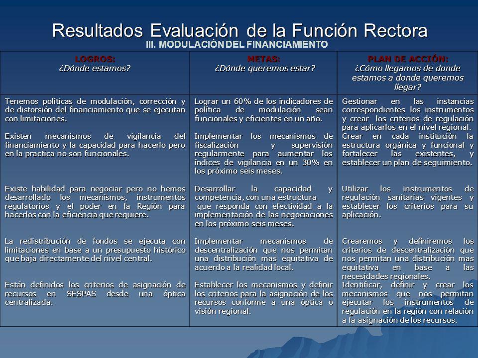 Resultados Evaluación de la Función Rectora III. MODULACIÓN DEL FINANCIAMIENTO LOGROS: ¿Dónde estamos? METAS: ¿Dónde queremos estar? ¿Dónde queremos e
