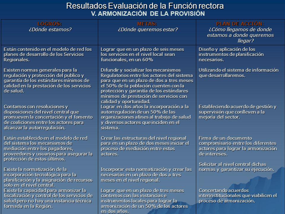 Resultados Evaluación de la Función rectora V. ARMONIZACIÓN DE LA PROVISIÓN LOGROS: ¿Dónde estamos? ¿Dónde estamos?METAS: ¿Dónde queremos estar? ¿Dónd