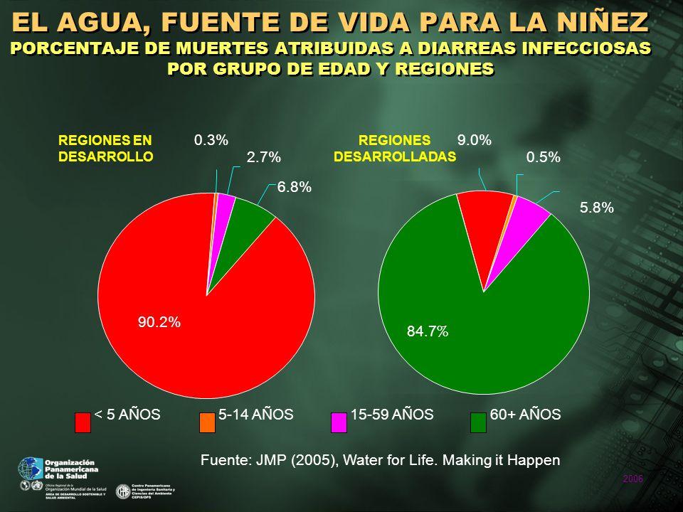 2006 REGIONES EN DESARROLLO REGIONES DESARROLLADAS 84.7 % 5.8% 0.5% 9.0%0.3% 90.2% 2.7% 6.8% < 5 AÑOS5-14 AÑOS15-59 AÑOS60+ AÑOS EL AGUA, FUENTE DE VIDA PARA LA NIÑEZ PORCENTAJE DE MUERTES ATRIBUIDAS A DIARREAS INFECCIOSAS POR GRUPO DE EDAD Y REGIONES Fuente: JMP (2005), Water for Life.