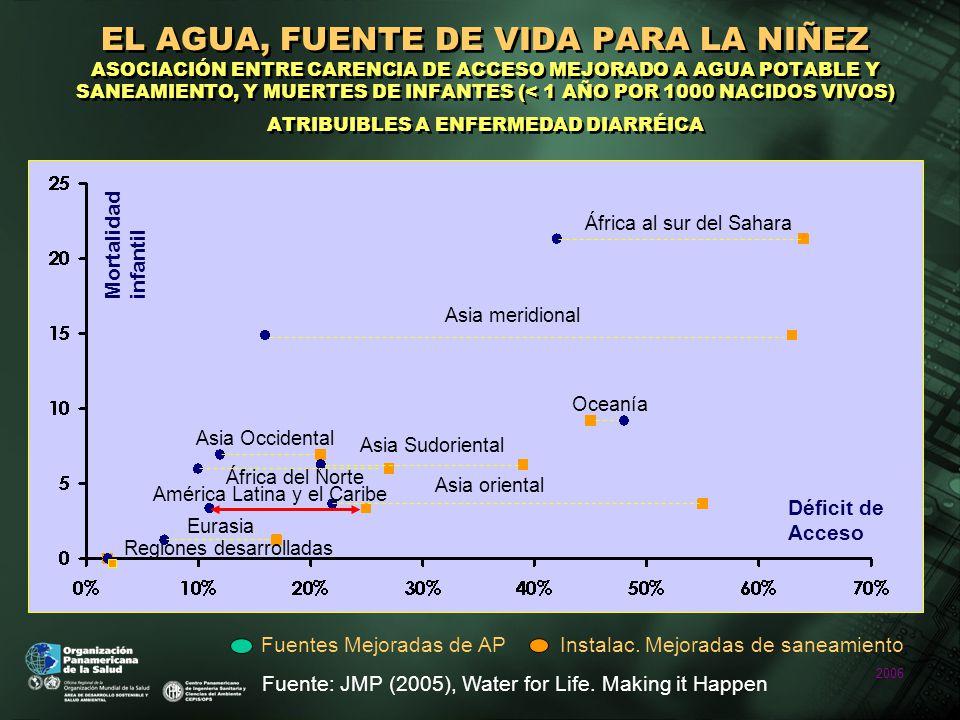 2006 EL AGUA, FUENTE DE VIDA PARA LA NIÑEZ ASOCIACIÓN ENTRE CARENCIA DE ACCESO MEJORADO A AGUA POTABLE Y SANEAMIENTO, Y MUERTES DE INFANTES (< 1 AÑO POR 1000 NACIDOS VIVOS) ATRIBUIBLES A ENFERMEDAD DIARRÉICA Fuente: JMP (2005), Water for Life.