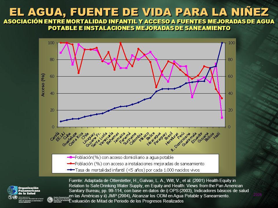 2006 EL AGUA, FUENTE DE VIDA PARA LA NIÑEZ ASOCIACIÓN ENTRE MORTALIDAD INFANTIL Y ACCESO A FUENTES MEJORADAS DE AGUA POTABLE E INSTALACIONES MEJORADAS DE SANEAMIENTO Fuente: Adaptada de Otterstetter, H., Galvao, L.