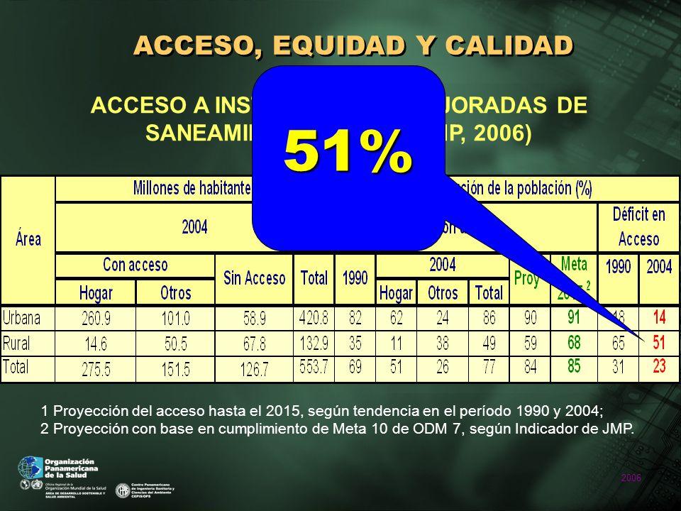 2006 ACCESO, EQUIDAD Y CALIDAD ACCESO A INSTALACIONES MEJORADAS DE SANEAMIENTO EN LAC (JMP, 2006) 1 Proyección del acceso hasta el 2015, según tendencia en el período 1990 y 2004; 2 Proyección con base en cumplimiento de Meta 10 de ODM 7, según Indicador de JMP.