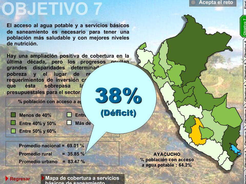 38%(Déficit)