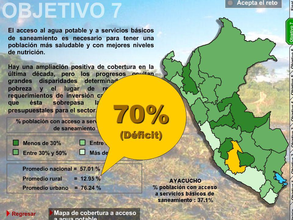 70%(Déficit)
