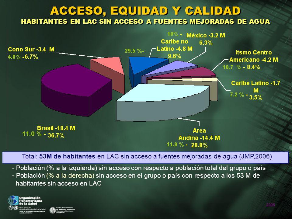2006 Total: 53M de habitantes en LAC sin acceso a fuentes mejoradas de agua (JMP,2006) ACCESO, EQUIDAD Y CALIDAD HABITANTES EN LAC SIN ACCESO A FUENTES MEJORADAS DE AGUA - Población (% a la izquierda) sin acceso con respecto a población total del grupo o país - Población (% a la derecha) sin acceso en el grupo o país con respecto a los 53 M de habitantes sin acceso en LAC