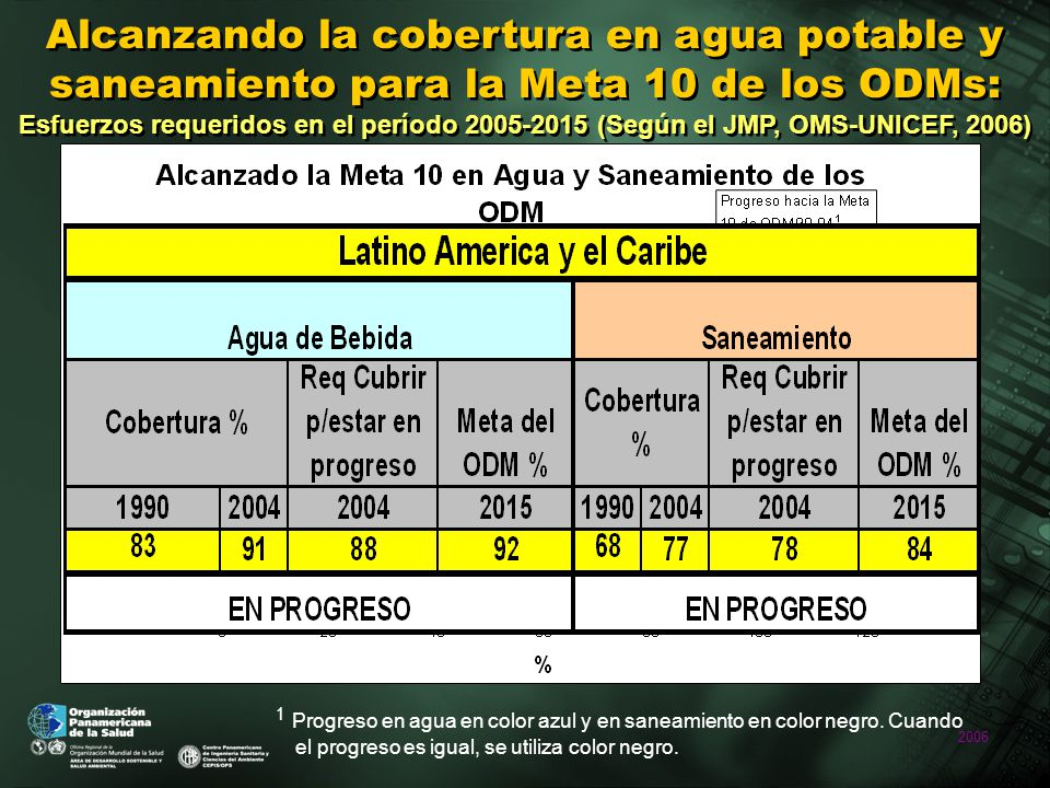 2006 Alcanzando la cobertura en agua potable y saneamiento para la Meta 10 de los ODMs: Esfuerzos requeridos en el período 2005-2015 (Según el JMP, OMS-UNICEF, 2006) 1 Progreso en agua en color azul y en saneamiento en color negro.