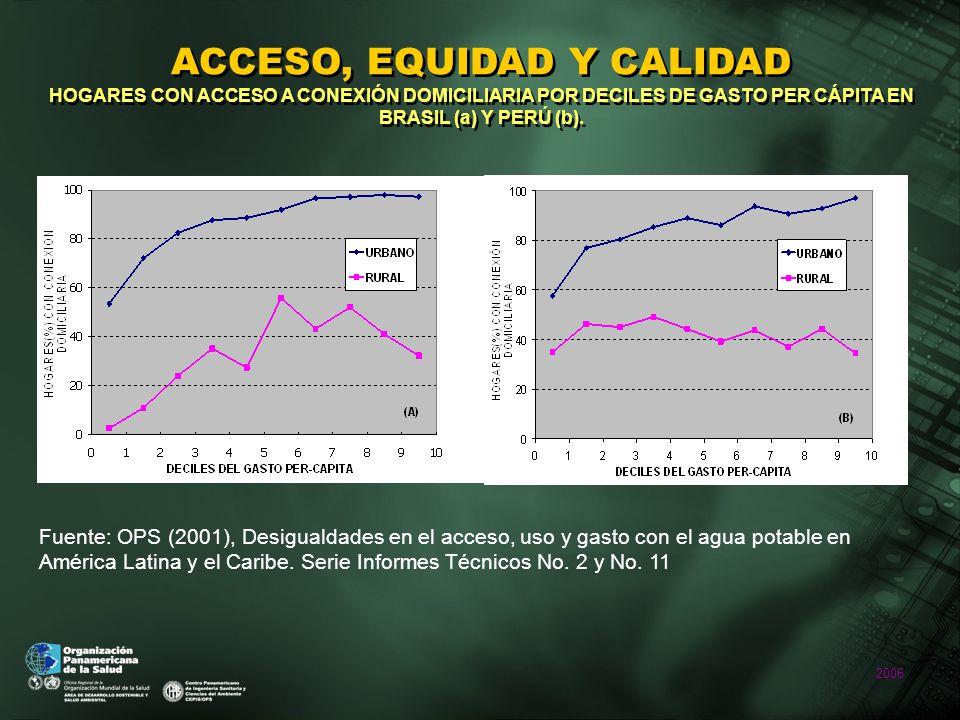 2006 ACCESO, EQUIDAD Y CALIDAD HOGARES CON ACCESO A CONEXIÓN DOMICILIARIA POR DECILES DE GASTO PER CÁPITA EN BRASIL (a) Y PERÚ (b).