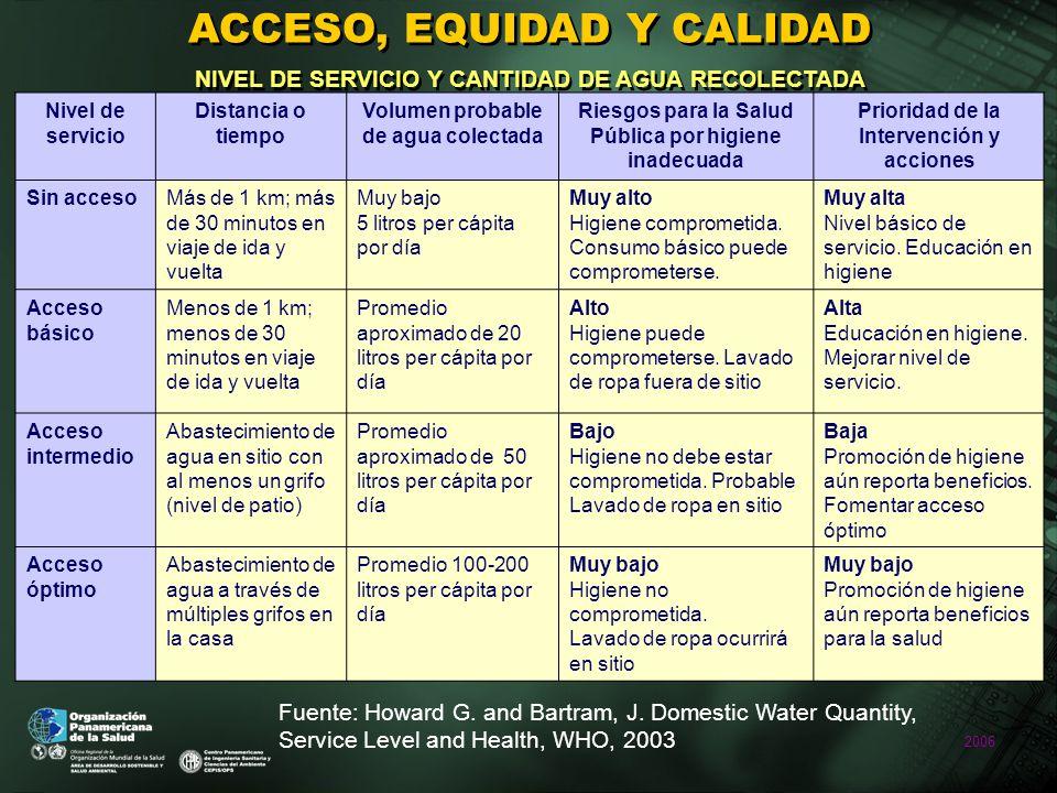 2006 ACCESO, EQUIDAD Y CALIDAD NIVEL DE SERVICIO Y CANTIDAD DE AGUA RECOLECTADA Fuente: Howard G.