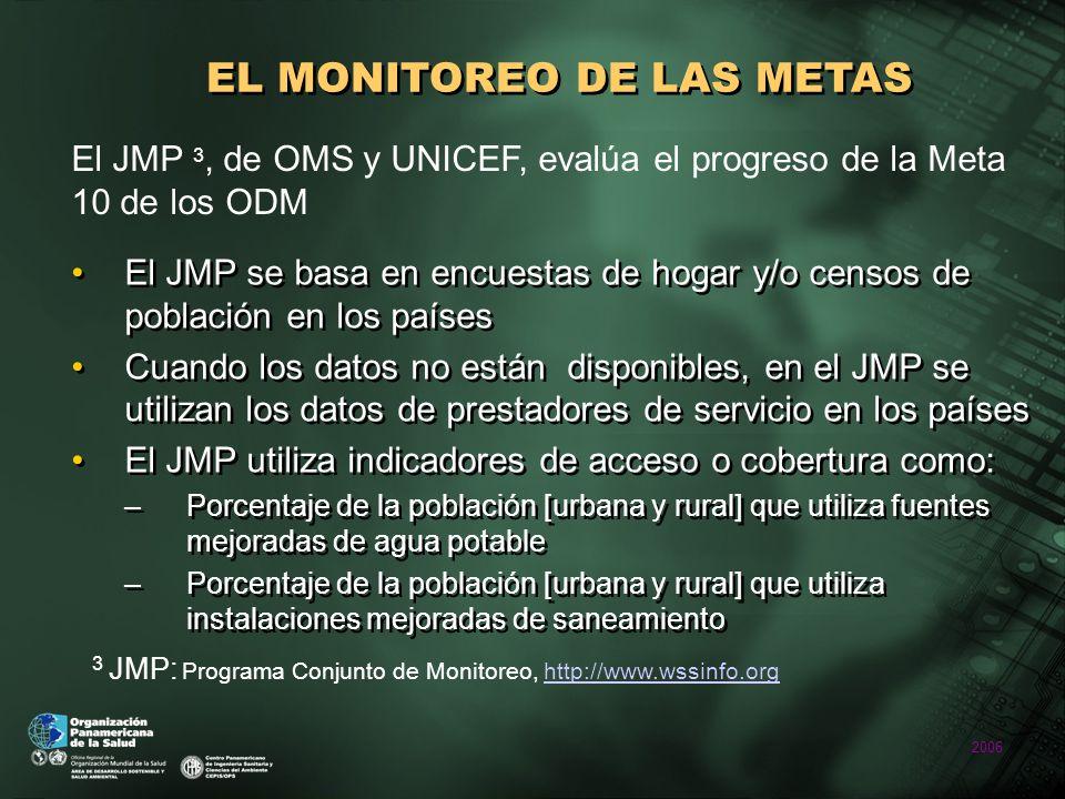 2006 EL MONITOREO DE LAS METAS Opciones tecnológicas en indicadores para monitoreo de Meta 10 de ODM (JMP, 2004) Agua potableSaneamiento MejoradasNo MejoradasMejoradasNo Mejoradas - Conexión domiciliar; - Pileta pública; - Pozo perforado; - Pozo excavado protegido; - Manantial protegido; - Agua lluvia.