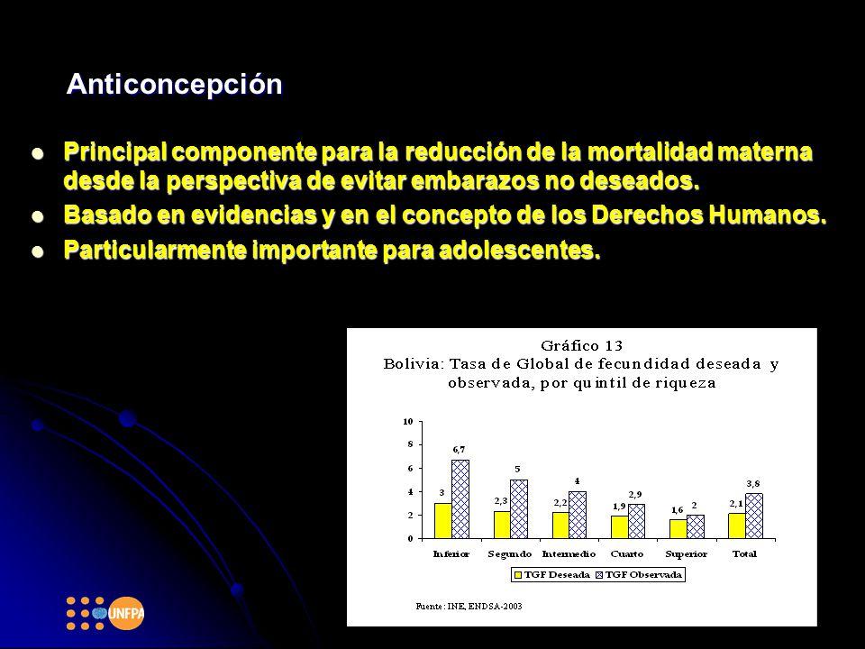Anticoncepción Principal componente para la reducción de la mortalidad materna desde la perspectiva de evitar embarazos no deseados.