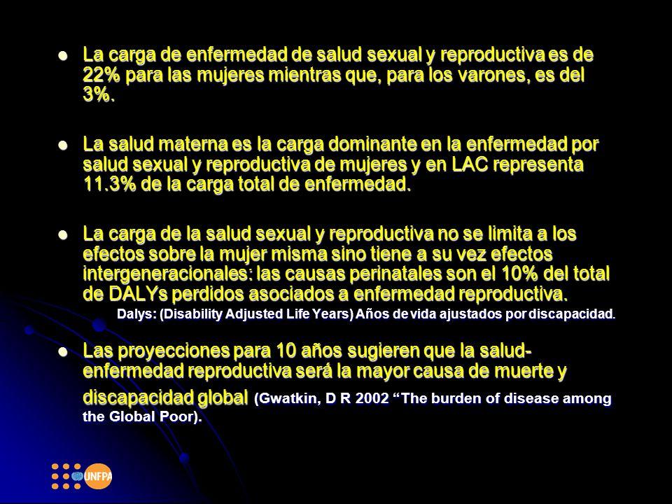 La carga de enfermedad de salud sexual y reproductiva es de 22% para las mujeres mientras que, para los varones, es del 3%.