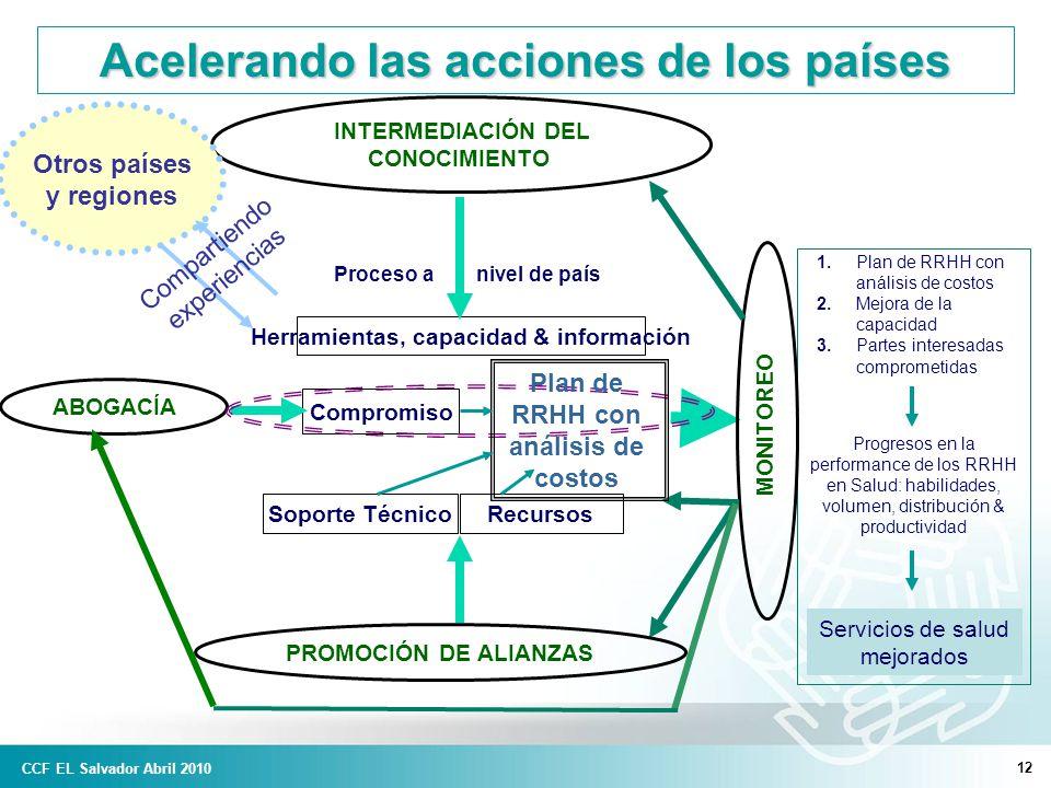 12 Acelerando las acciones de los países Compromiso 1.Plan de RRHH con análisis de costos 2.Mejora de la capacidad 3.